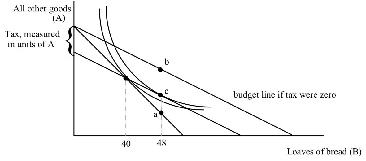 Flattened Budget Line