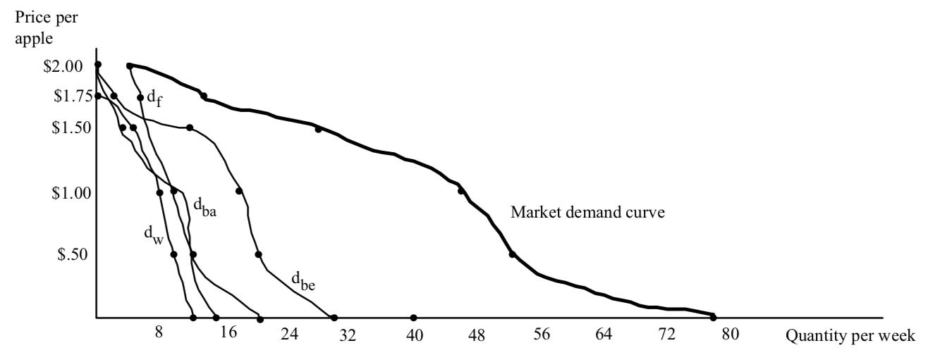 Price Per Apple Chart 2