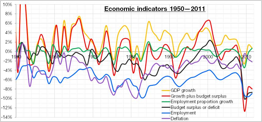 Economic Indicators 1950 2011